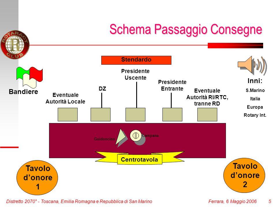 Distretto 2070° - Toscana, Emilia Romagna e Repubblica di San Marino 5 Ferrara, 6 Maggio 2006 Schema Passaggio Consegne Presidente Uscente Presidente