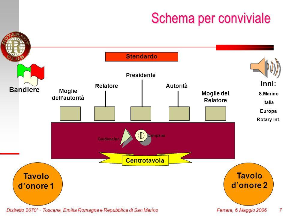Distretto 2070° - Toscana, Emilia Romagna e Repubblica di San Marino 8 Ferrara, 6 Maggio 2006 Altre Regole generali La disposizione del tavolo presidenziale cambia in funzione del tipo di serata.