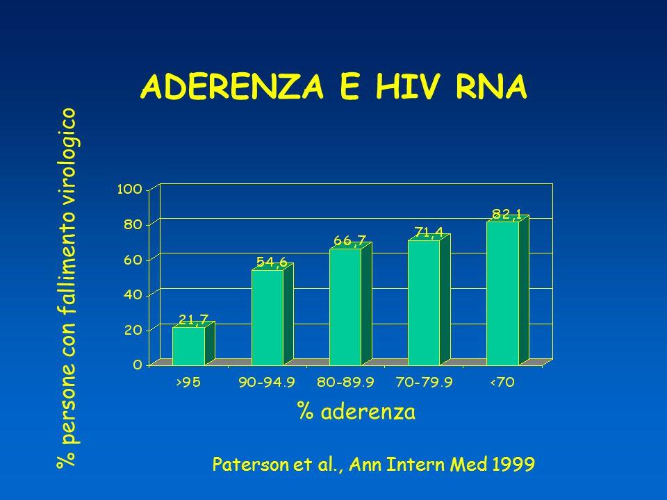 Livelli più alti di aderenza sono associati a riduzioni piu pronunciate della carica virale 1,2,3 Livelli più alti di aderenza sono associati a maggiori aumenti della conta delle cellule CD4 4 1.