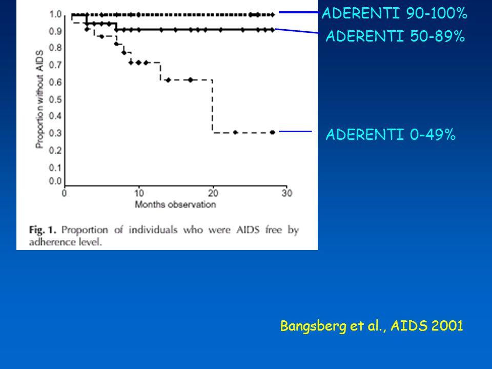 ADERENZA E PROGRESSIONE CLINICA Studio di coorte in pazienti in HAART precedentemente naive (n=1282) Aderenza: tasso di farmaci dispensati dalla farmacia (cut-off 75% in 12 mesi) Obiettivo: valutare limpatto della scarsa aderenza sulla sopravvivenza Hogg et al., AIDS 2002