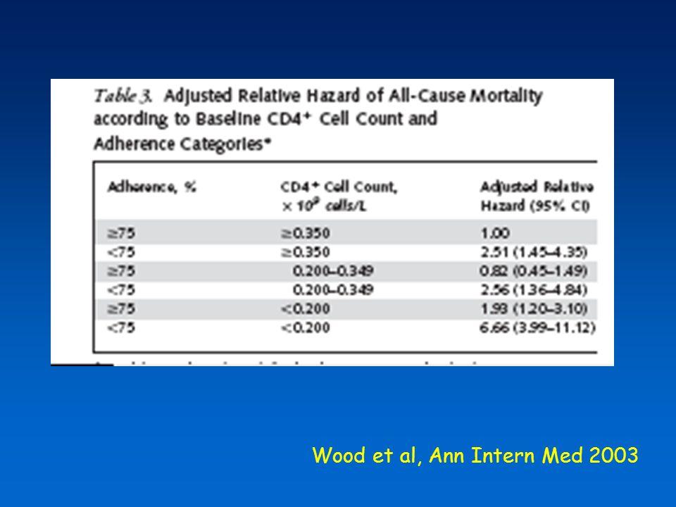 La buona comprensione delle prescrizioni dietetiche e dello schema terapeutico è associata ad una migliore aderenza Stone et al, J AIDS 2001