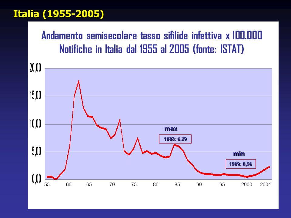 55 60 65 70 75 80 85 90 95 2000 2004 1983: 6,29 1999: 0,56 min max Andamento semisecolare tasso sifilide infettiva x 100.000 Notifiche in Italia dal 1