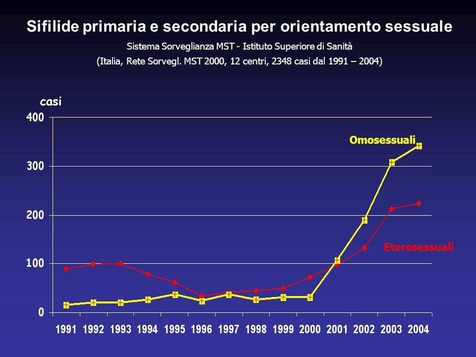 Sifilide primaria e secondaria per orientamento sessuale Sistema Sorveglianza MST - Istituto Superiore di Sanità (Italia, Rete Sorvegl. MST 2000, 12 c