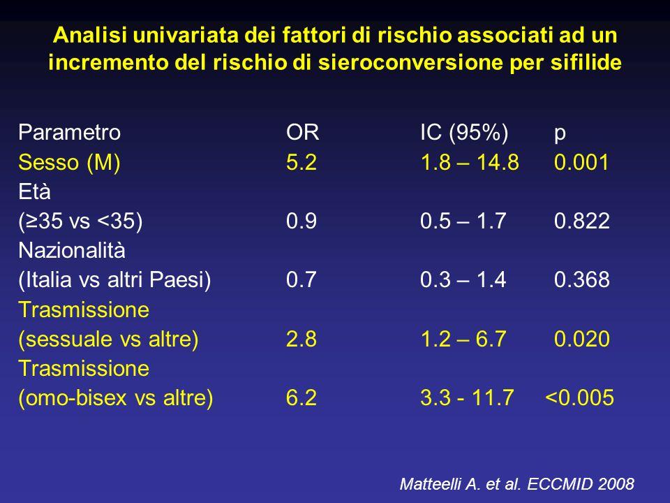 Analisi univariata dei fattori di rischio associati ad un incremento del rischio di sieroconversione per sifilide ParametroORIC (95%)p Sesso (M)5.21.8