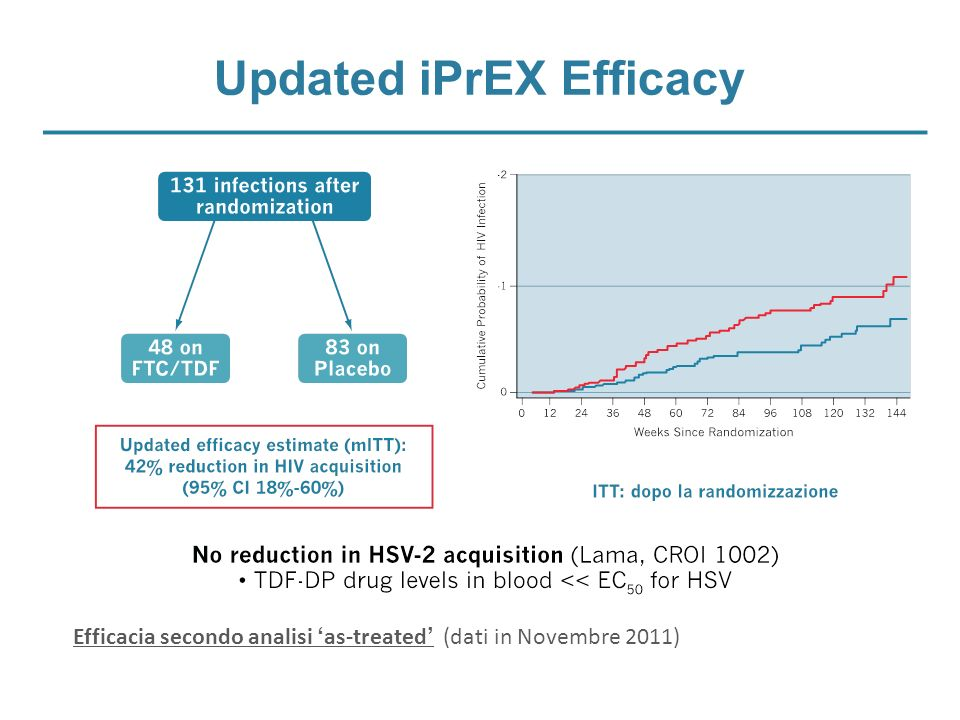 Efficacia secondo analisi as-treated (dati in Novembre 2011) Updated iPrEX Efficacy
