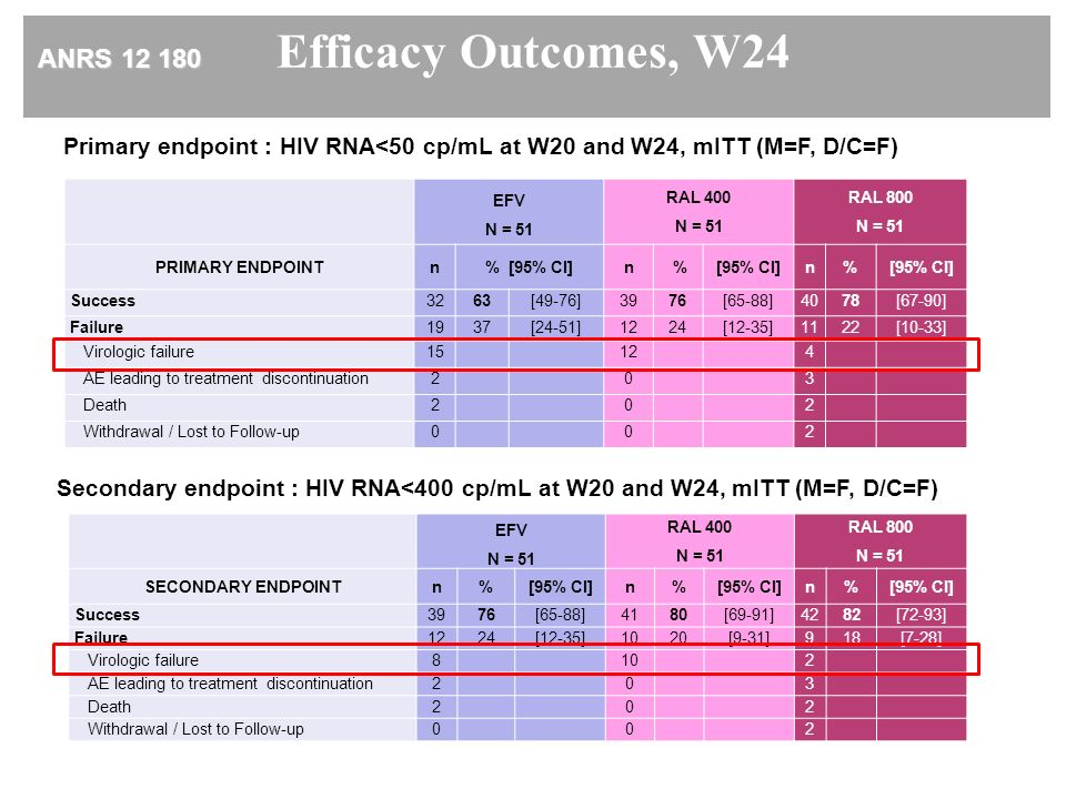 ANRS 12 180 Efficacy Outcomes, W24 Primary endpoint : HIV RNA<50 cp/mL at W20 and W24, mITT (M=F, D/C=F) EFV N = 51 RAL 400 N = 51 RAL 800 N = 51 PRIMARY ENDPOINTn% [95% CI]n %[95% CI]n% Success 3263[49-76]3976[65-88]4078[67-90] Failure 1937[24-51]1224[12-35]1122[10-33] Virologic failure 15 124 AE leading to treatment discontinuation 203 Death202 Withdrawal / Lost to Follow-up002 Secondary endpoint : HIV RNA<400 cp/mL at W20 and W24, mITT (M=F, D/C=F) EFV N = 51 RAL 400 N = 51 RAL 800 N = 51 SECONDARY ENDPOINT n%[95% CI]n% n% Success 3976[65-88]4180[69-91]4282[72-93] Failure 1224[12-35]1020[9-31]918[7-28] Virologic failure 8102 AE leading to treatment discontinuation 203 Death202 Withdrawal / Lost to Follow-up002