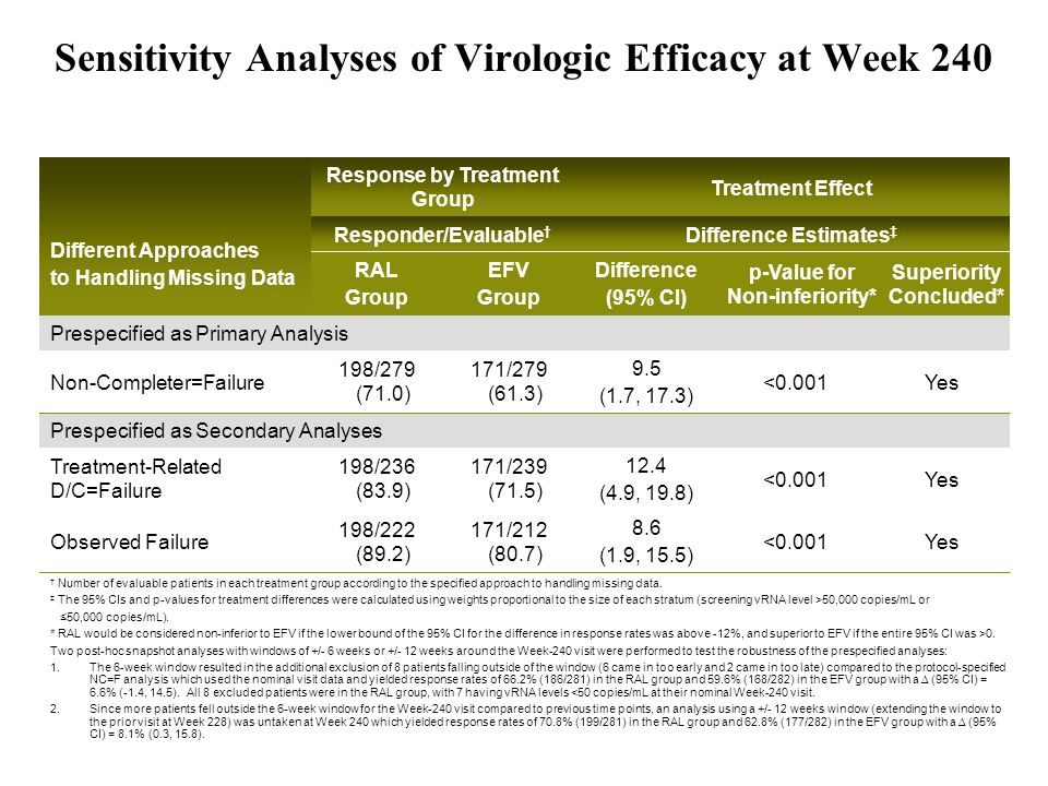 Sensitivity Analyses of Virologic Efficacy at Week 240 Different Approaches to Handling Missing Data Response by Treatment Group Treatment Effect Responder/Evaluable Difference Estimates RAL Group EFV Group Difference (95% CI) p-Value for Non-inferiority* Superiority Concluded* Prespecified as Primary Analysis Non-Completer=Failure 198/279 (71.0) 171/279 (61.3) 9.5 (1.7, 17.3) <0.001Yes Prespecified as Secondary Analyses Treatment-Related D/C=Failure 198/236 (83.9) 171/239 (71.5) 12.4 (4.9, 19.8) <0.001Yes Observed Failure 198/222 (89.2) 171/212 (80.7) 8.6 (1.9, 15.5) <0.001Yes Number of evaluable patients in each treatment group according to the specified approach to handling missing data.
