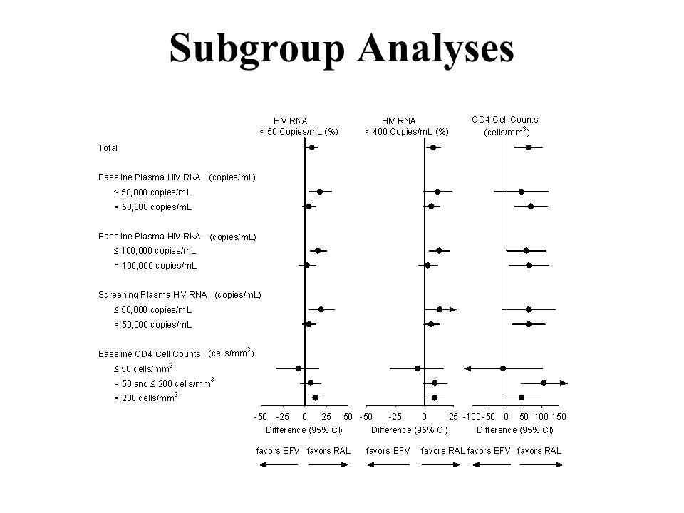 Subgroup Analyses
