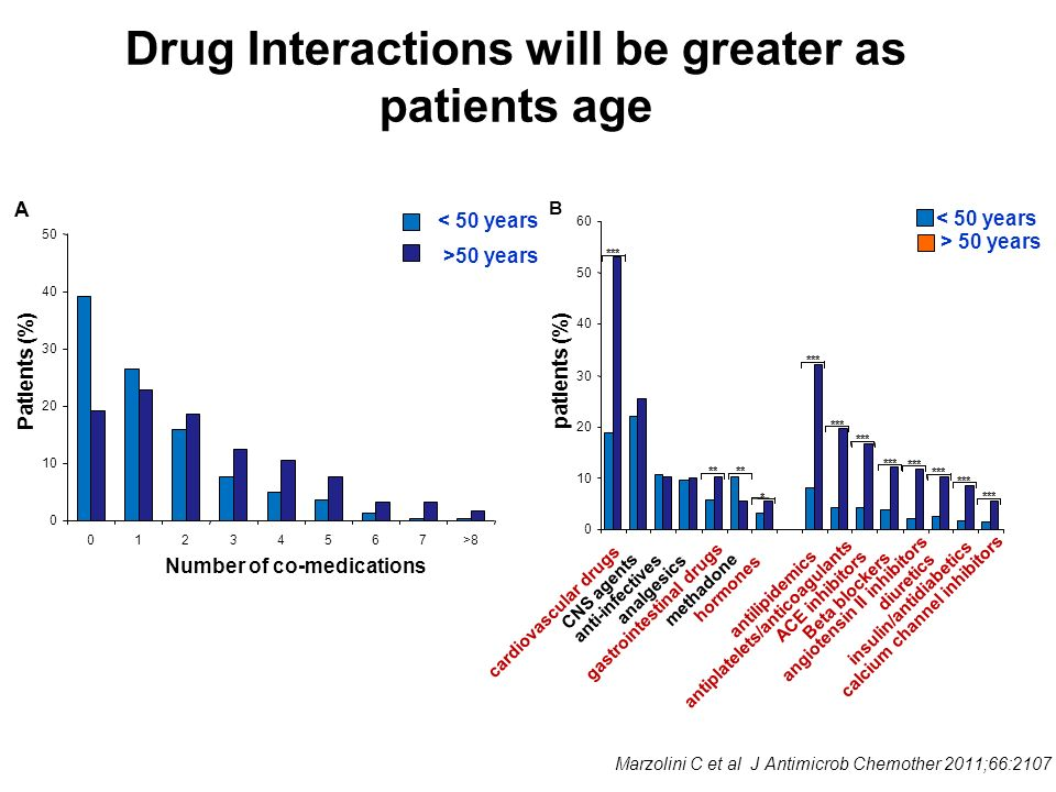 Proportion (%) of Patients Achieving HIV RNA <50 copies/mL (95% CI) Over Time Non-Completer = Failure Approach