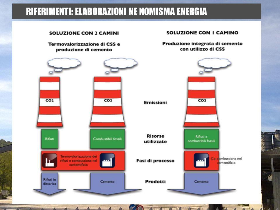RIFERIMENTI: ELABORAZIONI NE NOMISMA ENERGIA