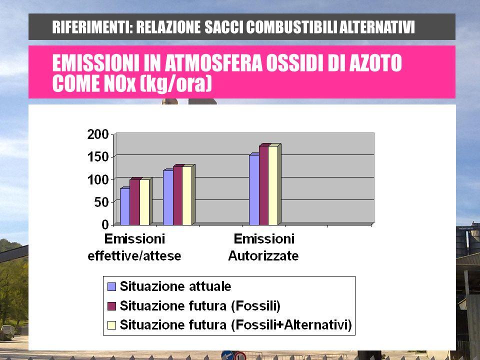 RIFERIMENTI: RELAZIONE SACCI COMBUSTIBILI ALTERNATIVI EMISSIONI IN ATMOSFERA OSSIDI DI AZOTO COME NOx (kg/ora)