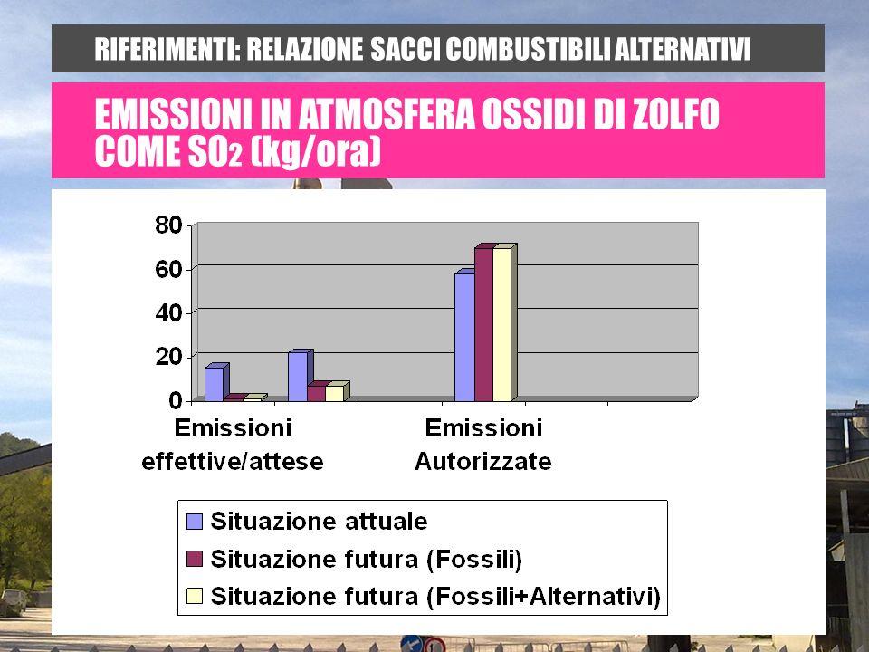 RIFERIMENTI: RELAZIONE SACCI COMBUSTIBILI ALTERNATIVI EMISSIONI IN ATMOSFERA OSSIDI DI ZOLFO COME SO 2 (kg/ora)