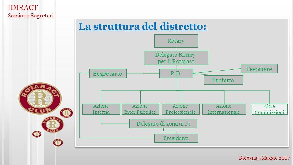 IDIRACT Sessione Segretari Bologna 5 Maggio 2007 La struttura del distretto: Prefetto Tesoriere Rotary Delegato Rotary per il Rotaract Delegato di zon
