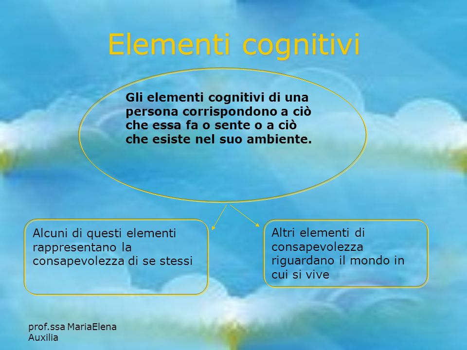 prof.ssa MariaElena Auxilia Elementi cognitivi Gli elementi cognitivi di una persona corrispondono a ciò che essa fa o sente o a ciò che esiste nel su