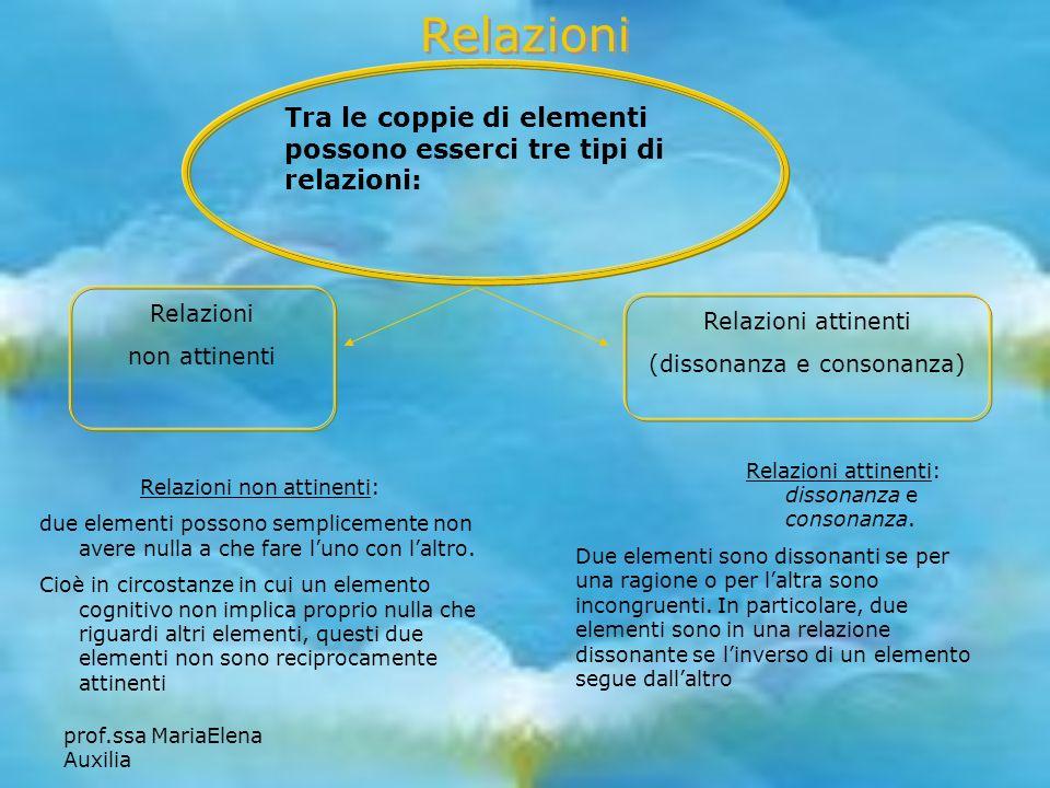 prof.ssa MariaElena Auxilia Relazioni non attinenti Relazioni Tra le coppie di elementi possono esserci tre tipi di relazioni: Relazioni attinenti (di