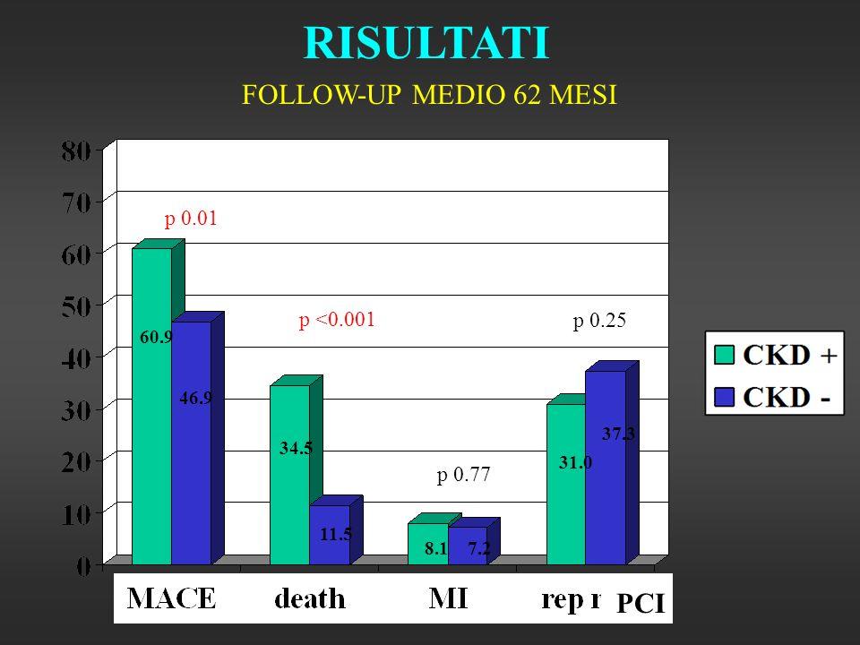 RISULTATI FOLLOW-UP MEDIO 62 MESI p 0.01 p <0.001 p 0.77 p 0.25 60.9 46.9 34.5 11.5 8.17.2 31.0 37.3 PCI