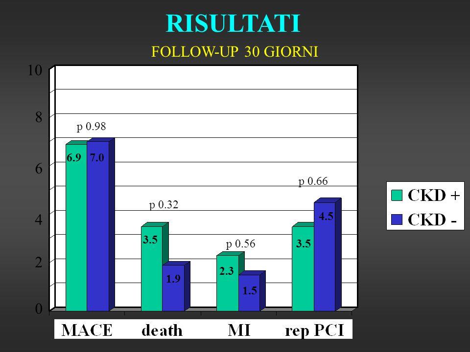 RISULTATI FOLLOW-UP 30 GIORNI p 0.98 p 0.66 p 0.56 p 0.32 0 10 6.97.0 3.5 1.9 2.3 1.5 3.5 4.5 2 4 6 8