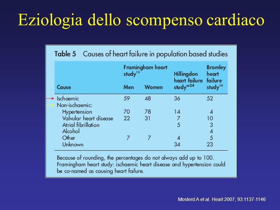 Eziologia dello scompenso cardiaco Mosterd A et al. Heart 2007; 93:1137-1146