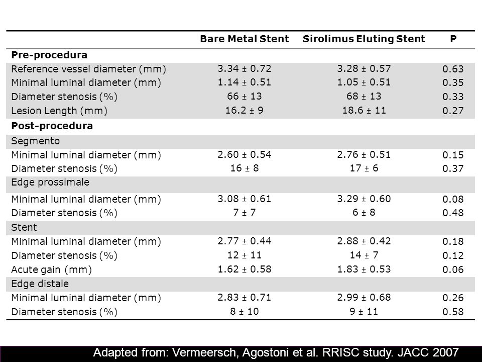 Bare Metal StentSirolimus Eluting StentP Pre-procedura Reference vessel diameter (mm) 3.34 ± 0.723.28 ± 0.57 0.63 Minimal luminal diameter (mm) 1.14 ±