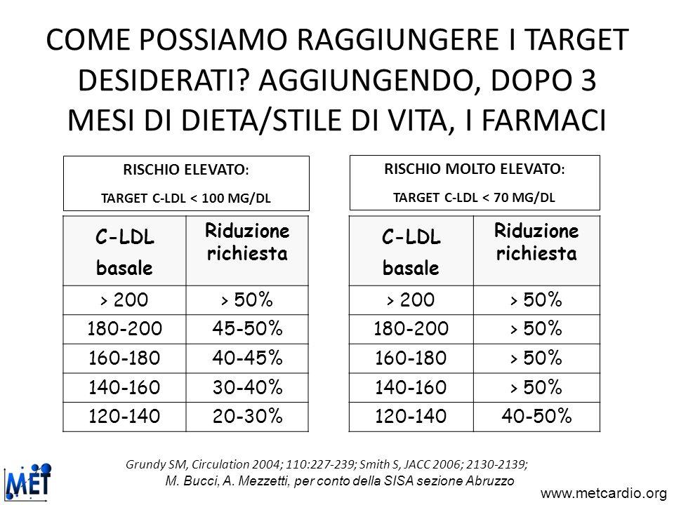 www.metcardio.org COME POSSIAMO RAGGIUNGERE I TARGET DESIDERATI? AGGIUNGENDO, DOPO 3 MESI DI DIETA/STILE DI VITA, I FARMACI C-LDL basale Riduzione ric