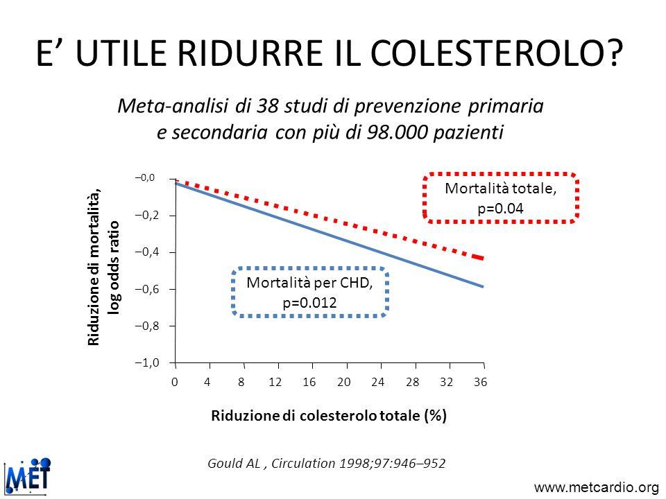 www.metcardio.org E UTILE RIDURRE IL COLESTEROLO? 04812162024283236 –1,0 –0,8 –0,6 –0,4 –0,2 –0,0 Mortalità per CHD, p=0.012 Mortalità totale, p=0.04