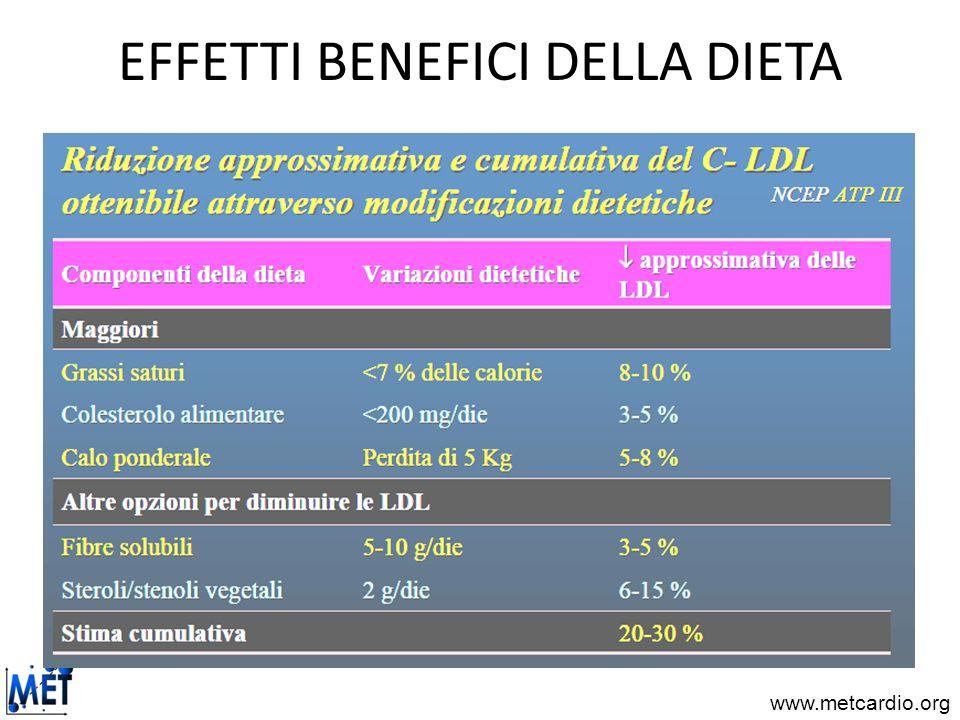 www.metcardio.org EFFETTI BENEFICI DELLA DIETA