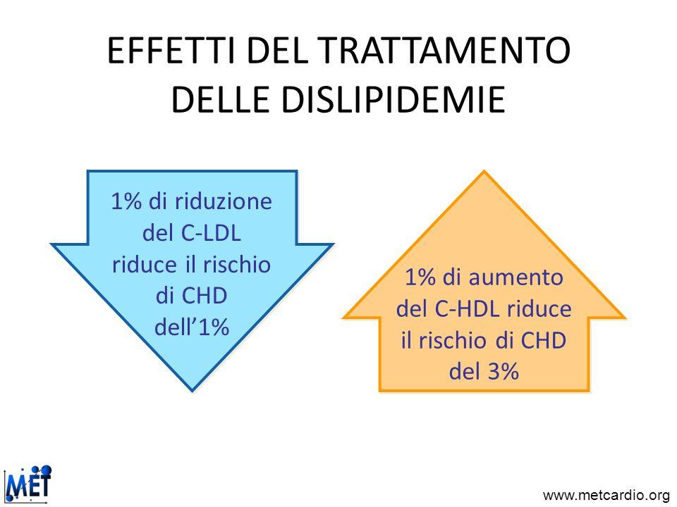 www.metcardio.org EFFETTI DEL TRATTAMENTO DELLE DISLIPIDEMIE 1% di riduzione del C-LDL riduce il rischio di CHD dell1% 1% di aumento del C-HDL riduce