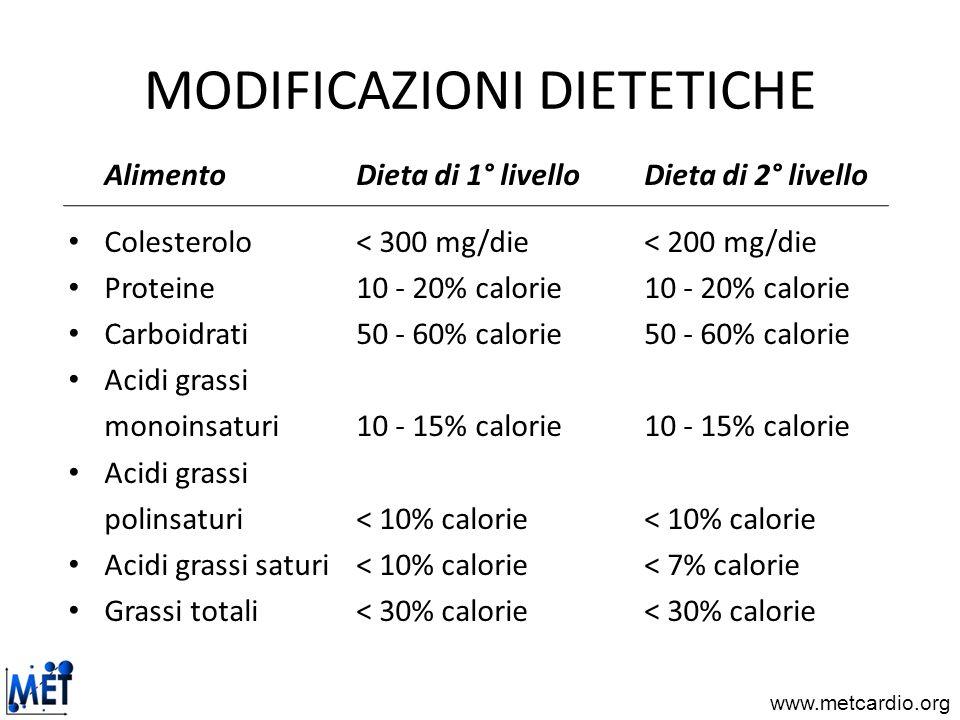www.metcardio.org MODIFICAZIONI DIETETICHE Alimento Dieta di 1° livello Dieta di 2° livello Colesterolo < 300 mg/die < 200 mg/die Proteine10 - 20% cal