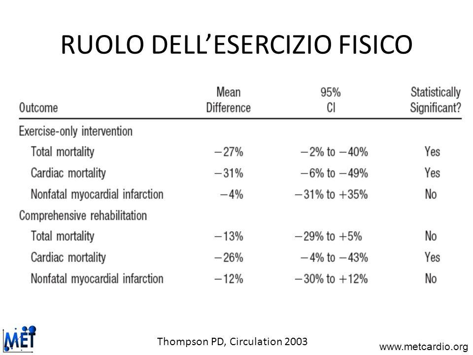 www.metcardio.org RUOLO DELLESERCIZIO FISICO Thompson PD, Circulation 2003