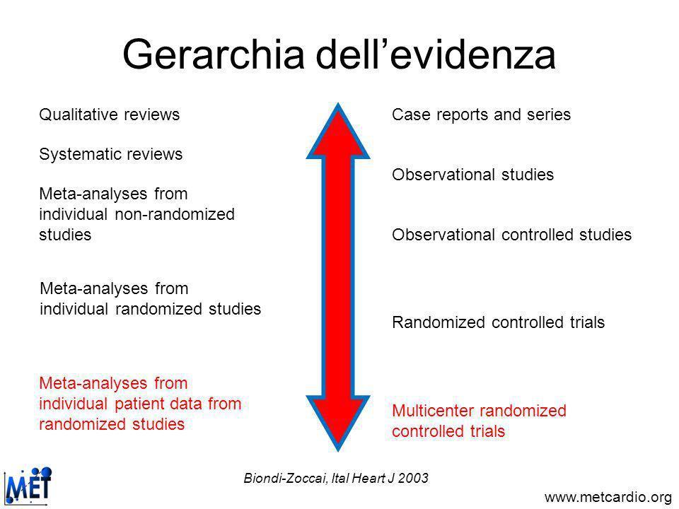 www.metcardio.org Meta-analisi di studi randomizzati Landoni et al, Am J Kidney Dis 2006