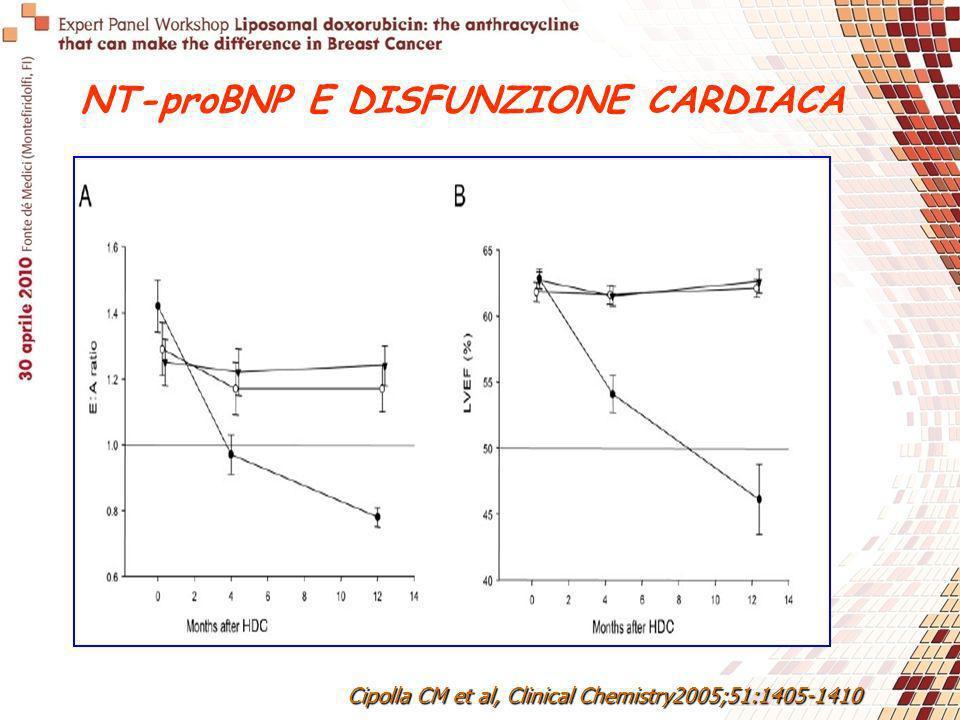 Cipolla CM et al, Clinical Chemistry2005;51:1405-1410 NT-proBNP E DISFUNZIONE CARDIACA