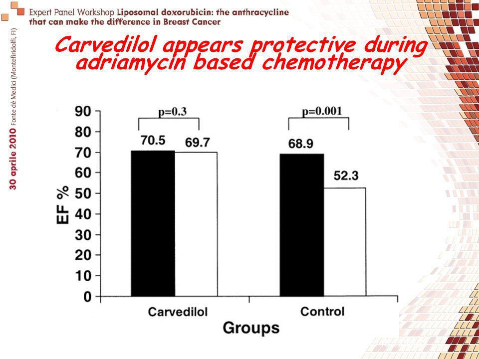Carvedilol appears protective during adriamycin based chemotherapy Kalay et al. JACC. Dec 2006. 48:2258-62 Data expressed as mean values.
