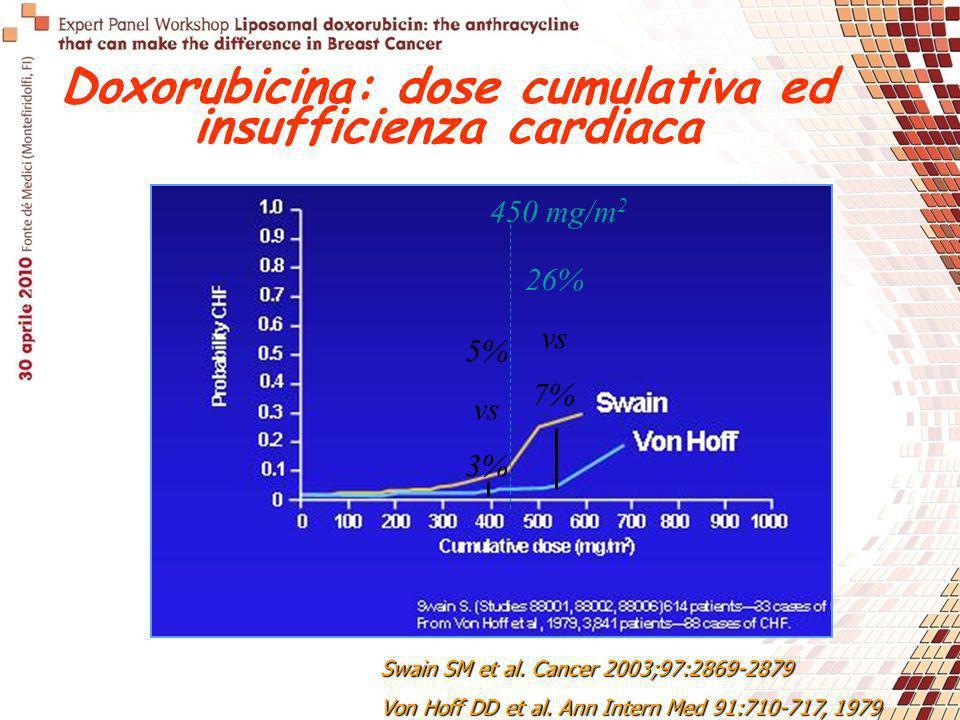 Swain SM et al. Cancer 2003;97:2869-2879 Von Hoff DD et al. Ann Intern Med 91:710-717, 1979 5% vs 3% 26% vs 7% 450 mg/m 2 Doxorubicina: dose cumulativ