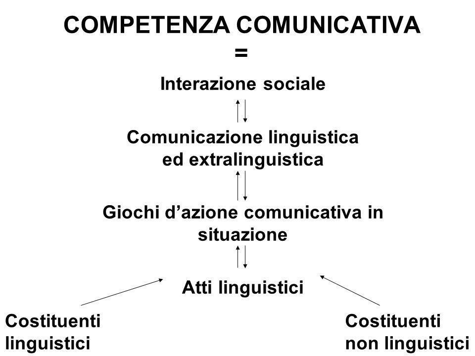 COMPETENZA COMUNICATIVA = Interazione sociale Comunicazione linguistica ed extralinguistica Giochi dazione comunicativa in situazione Atti linguistici Costituenti linguistici Costituenti non linguistici