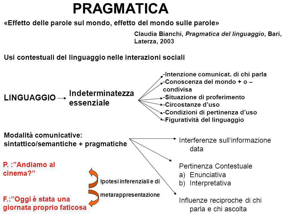 PRAGMATICA «Effetto delle parole sul mondo, effetto del mondo sulle parole» Usi contestuali del linguaggio nelle interazioni sociali LINGUAGGIO -Intenzione comunicat.