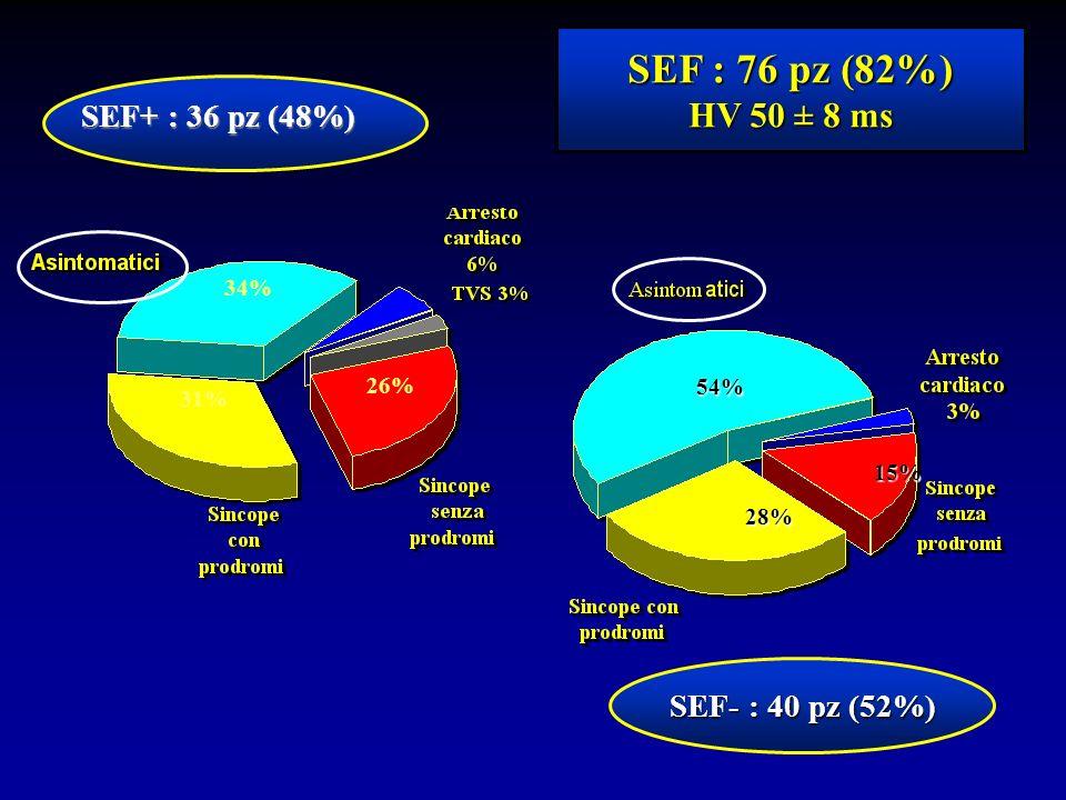 SEF+ : 36 pz (48%) SEF : 76 pz (82%) HV 50 ± 8 ms SEF- : 40 pz (52%) 28% 54% 15% 34% 31% 26%