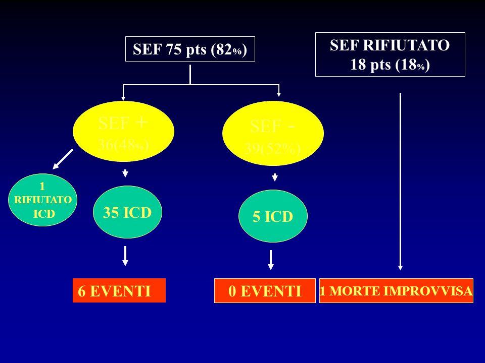 SEF 75 pts (82 % ) SEF + 36(48 % ) SEF - 39(52%) SEF RIFIUTATO 18 pts (18 % ) 1 RIFIUTATO ICD 6 EVENTI 0 EVENTI 5 ICD 1 MORTE IMPROVVISA 35 ICD