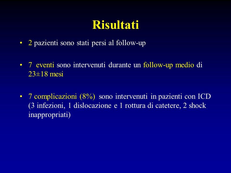 Risultati 2 pazienti sono stati persi al follow-up 7 eventi sono intervenuti durante un follow-up medio di 23±18 mesi 7 complicazioni (8%) sono interv