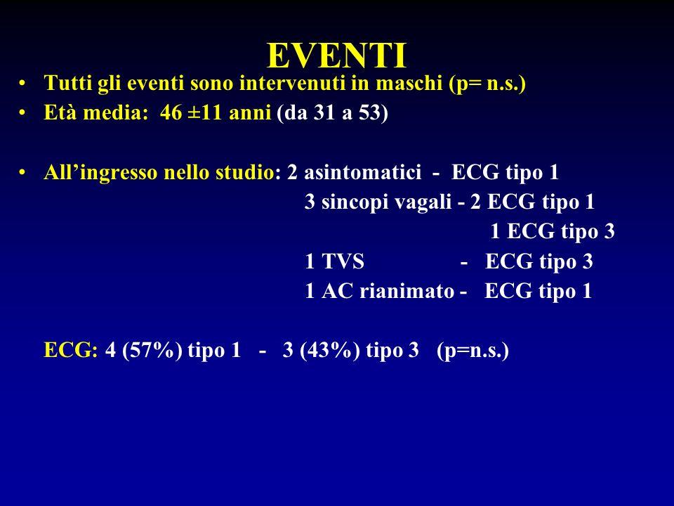 EVENTI Tutti gli eventi sono intervenuti in maschi (p= n.s.) Età media: 46 ±11 anni (da 31 a 53) Allingresso nello studio: 2 asintomatici - ECG tipo 1