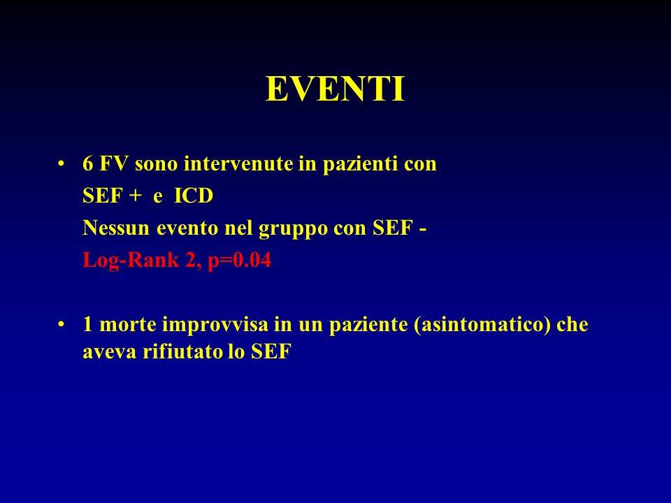EVENTI 6 FV sono intervenute in pazienti con SEF + e ICD Nessun evento nel gruppo con SEF - Log-Rank 2, p=0.04 1 morte improvvisa in un paziente (asin