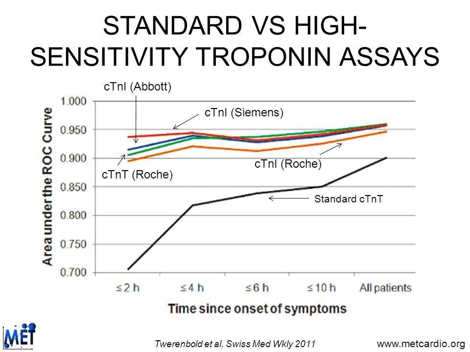 www.metcardio.org STANDARD VS HIGH- SENSITIVITY TROPONIN ASSAYS Twerenbold et al, Swiss Med Wkly 2011 Standard cTnT cTnI (Siemens) cTnI (Abbott) cTnT
