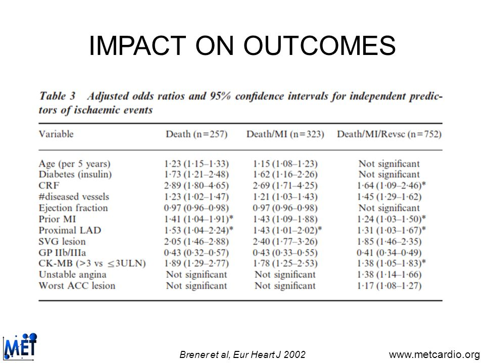 www.metcardio.org IMPACT ON OUTCOMES Brener et al, Eur Heart J 2002
