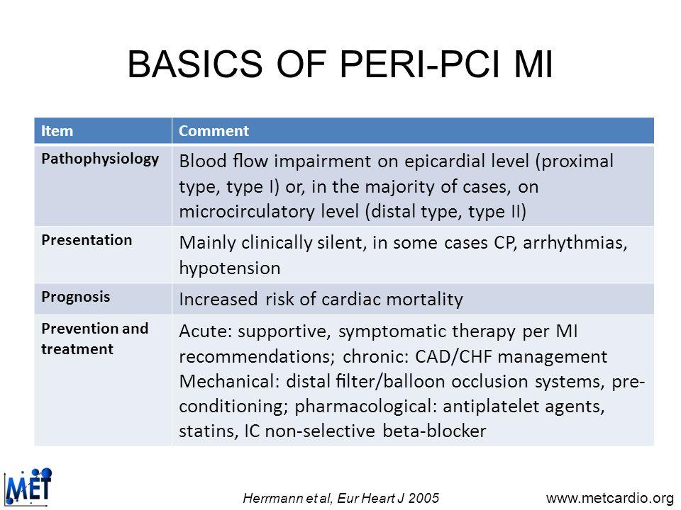 www.metcardio.org PERI-PCI MI AND SYNTAX SCORE van Gaal et al, Int J Cardiol 2009