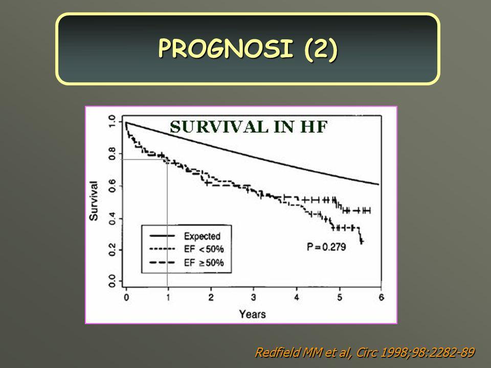Redfield MM et al, Circ 1998;98:2282-89 PROGNOSI (2)