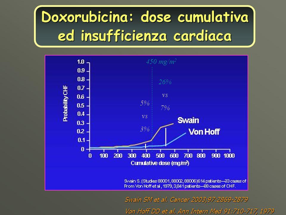 Doyle, JCO 2005;23:8597-8605 INCIDENZA CUMULATIVA DI CARDIOMIOPATIA DONNE >65 AA