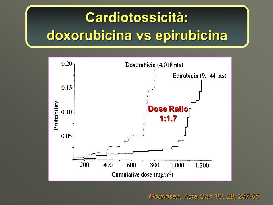 Dose Ratio 1:1.7 Mouridsen, Acta Onc 90: 29; 257-85 Cardiotossicità: doxorubicina vs epirubicina