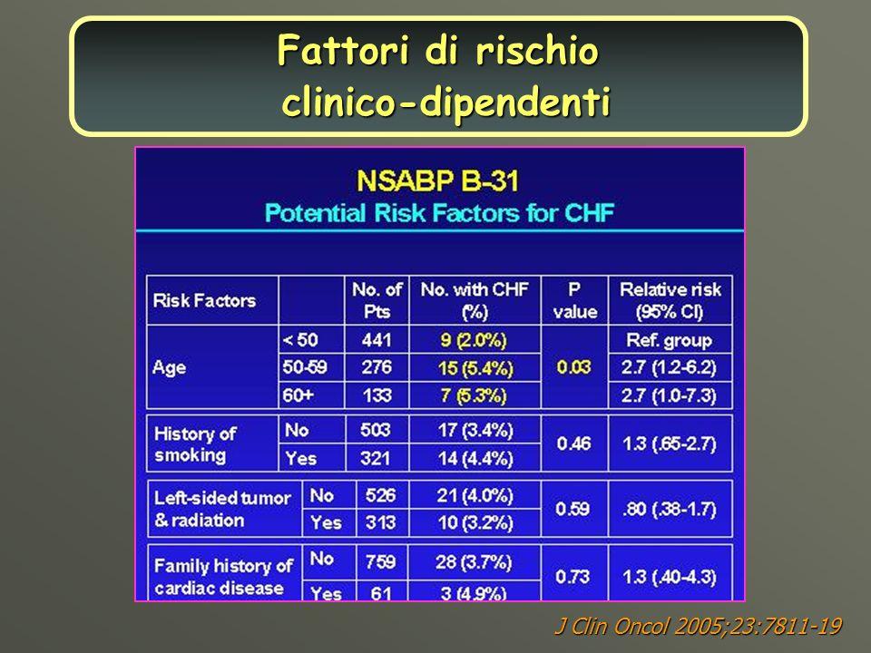 Fattori di rischio clinico-dipendenti J Clin Oncol 2005;23:7811-19