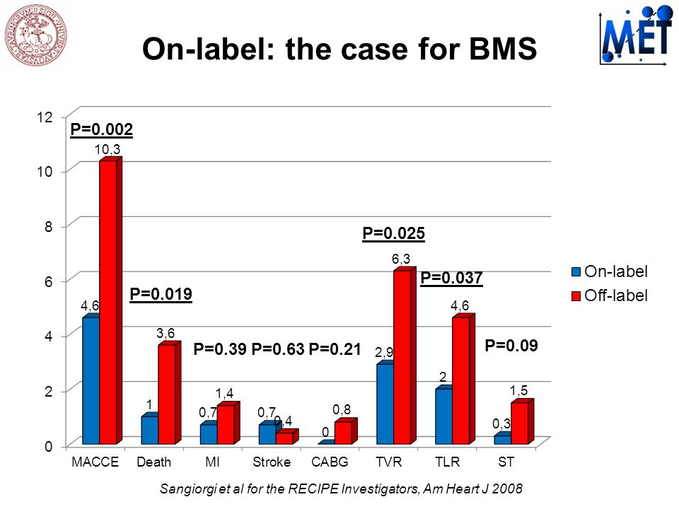 On-label: the case for BMS P=0.002 P=0.019 P=0.025 P=0.037 P=0.63P=0.39P=0.21 P=0.09 Sangiorgi et al for the RECIPE Investigators, Am Heart J 2008