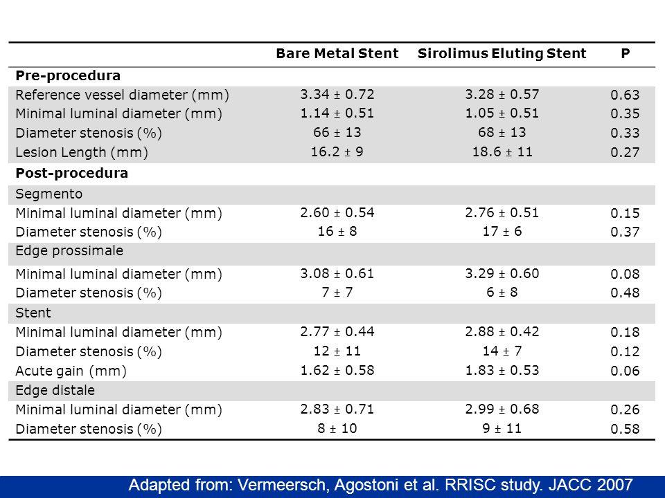 Bare Metal StentSirolimus Eluting StentP Pre-procedura Reference vessel diameter (mm) 3.34 ± 0.723.28 ± 0.57 0.63 Minimal luminal diameter (mm) 1.14 ±