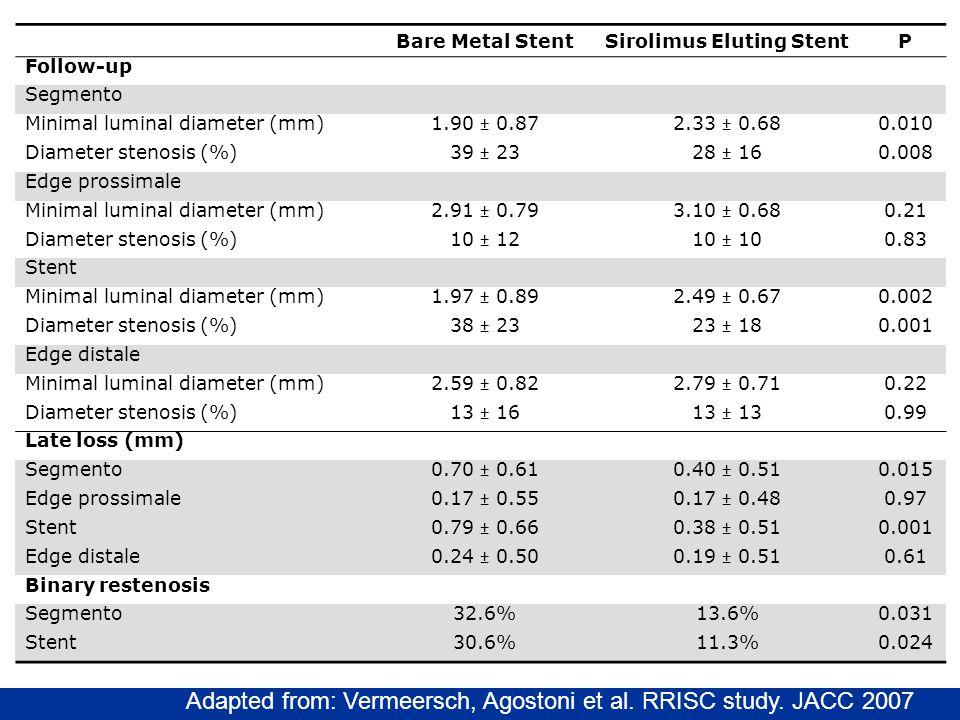 Bare Metal StentSirolimus Eluting StentP Follow-up Segmento Minimal luminal diameter (mm) 1.90 ± 0.872.33 ± 0.68 0.010 Diameter stenosis (%) 39 ± 2328